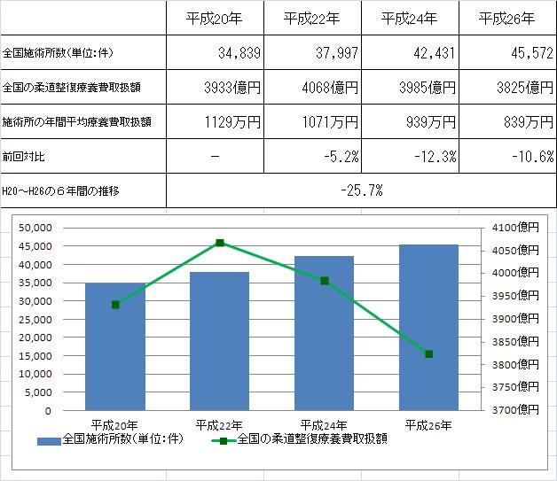 柔道整復、はり・きゆう、マッサージに係る療養費の推移(推計)が発表